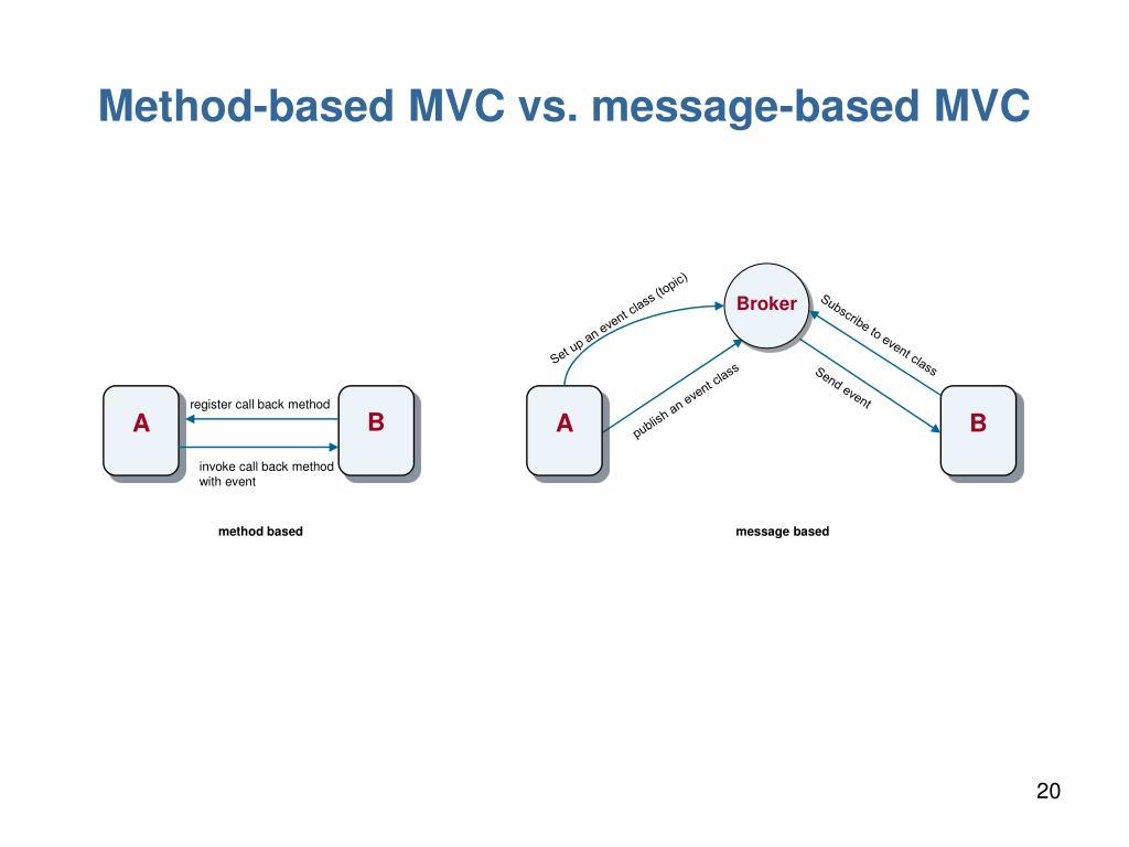 Method-based MVC vs. message-based MVC