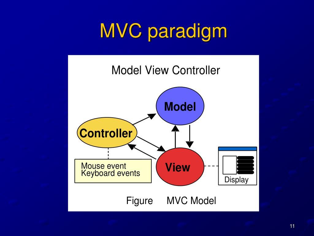 MVC paradigm