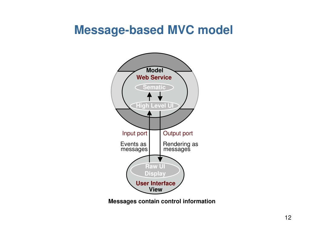 Message-based MVC model