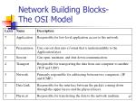 network building blocks the osi model