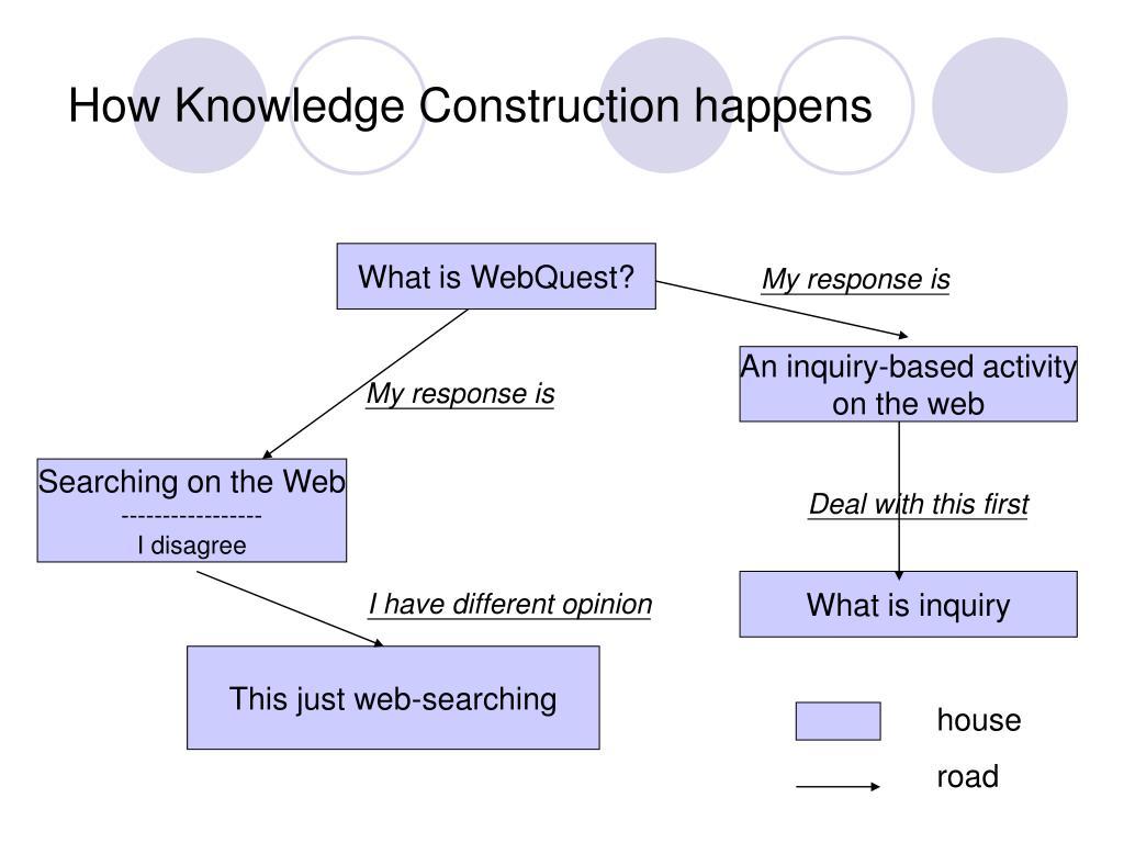 How Knowledge Construction happens