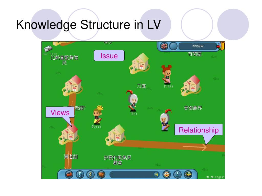 Knowledge Structure in LV