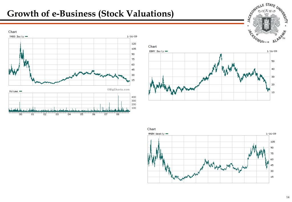 Growth of e-Business (Stock Valuations)