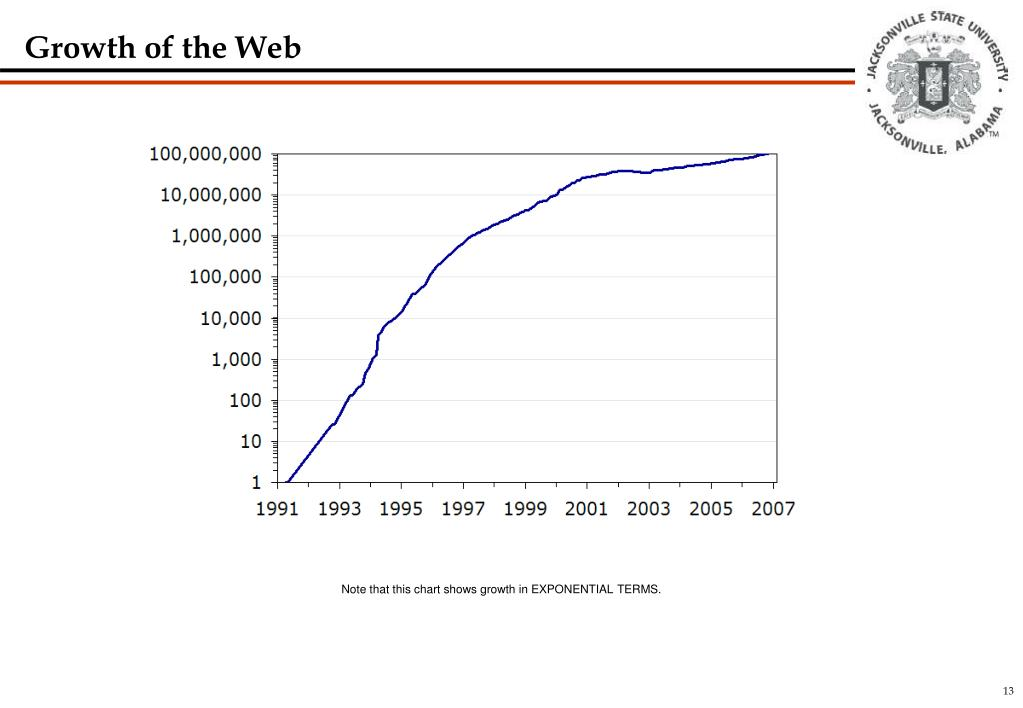 Growth of the Web