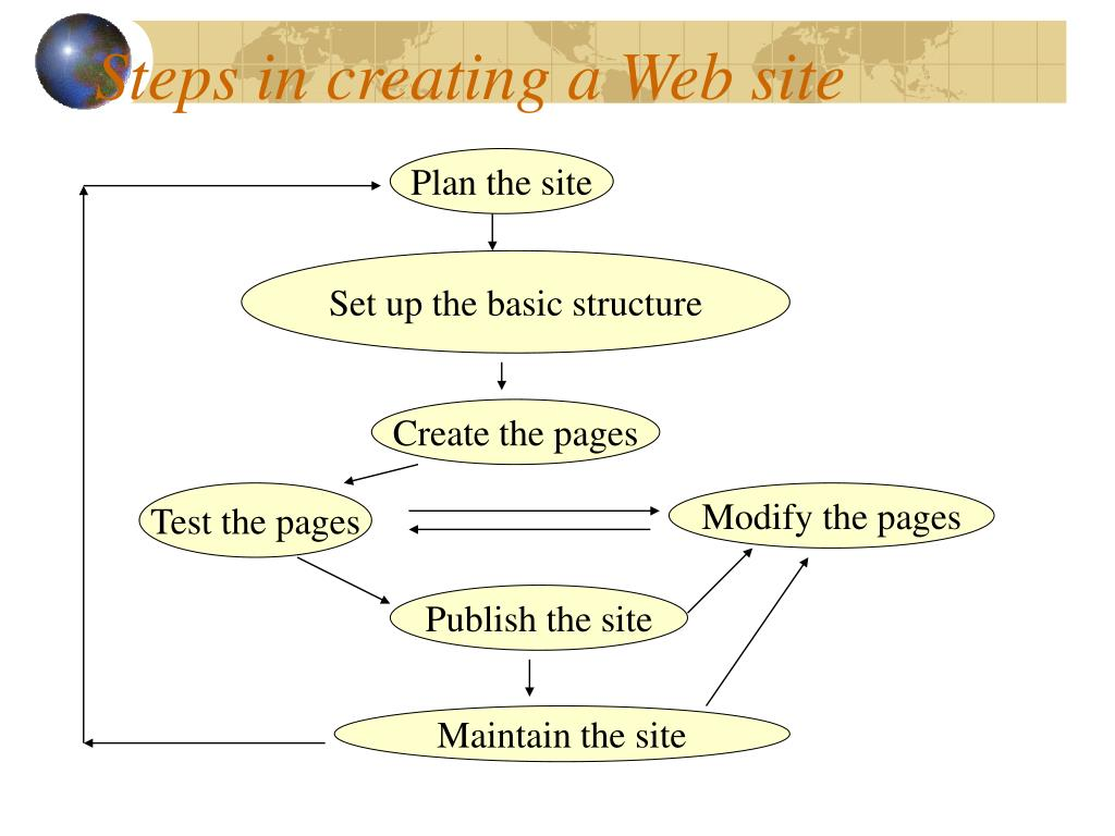 Steps in creating a Web site