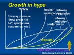 growth in hype