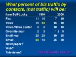 what percent of biz traffic by contacts not traffic will be