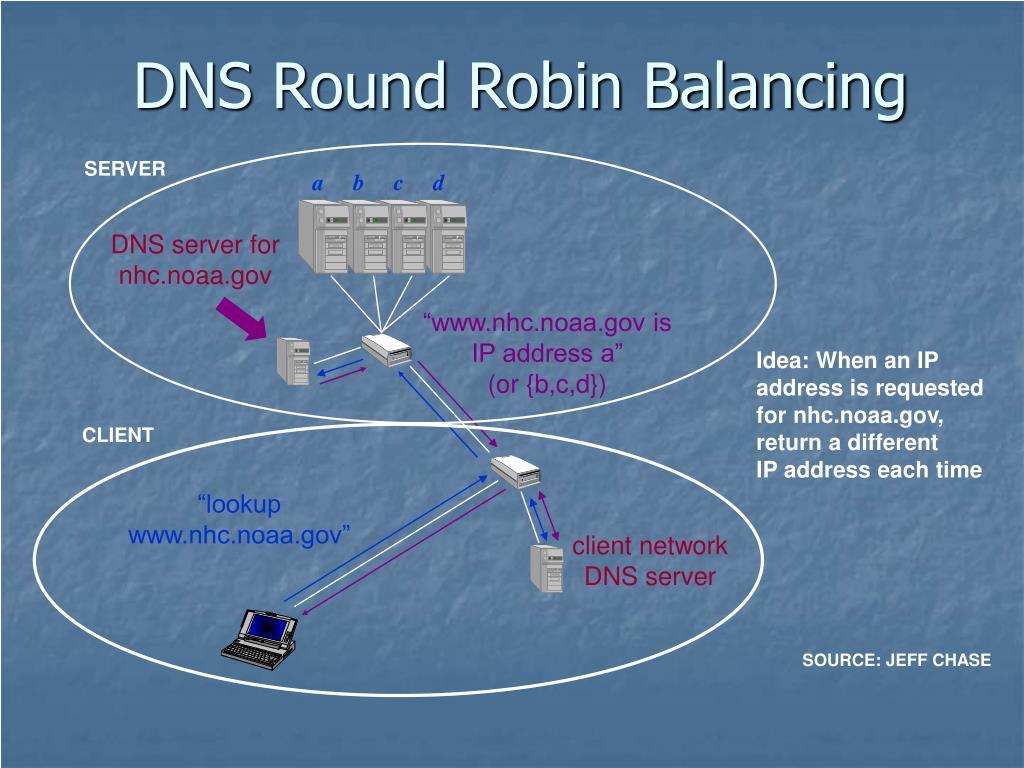 DNS Round Robin Balancing