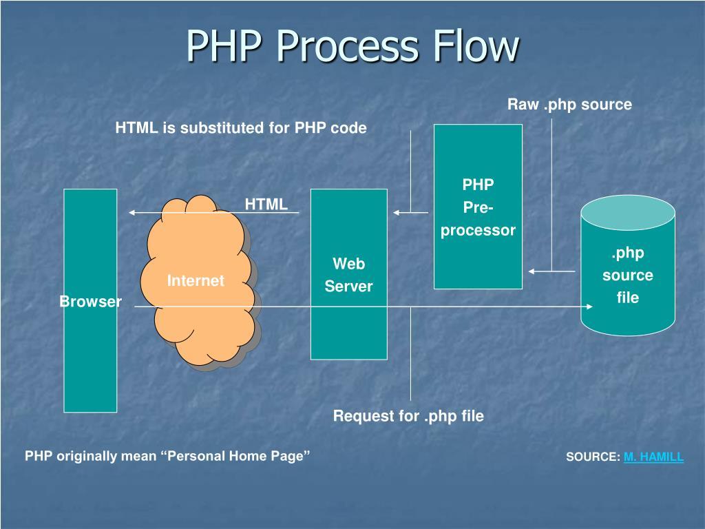 PHP Process Flow