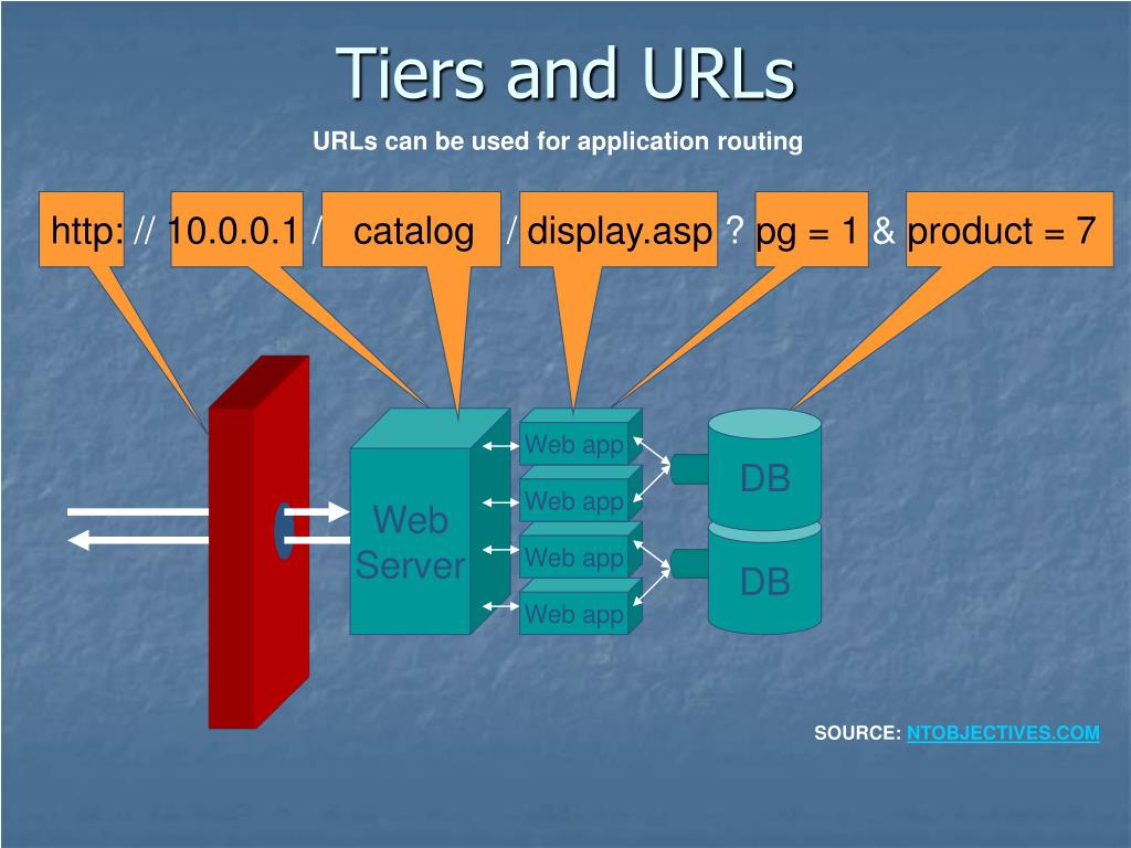 Tiers and URLs