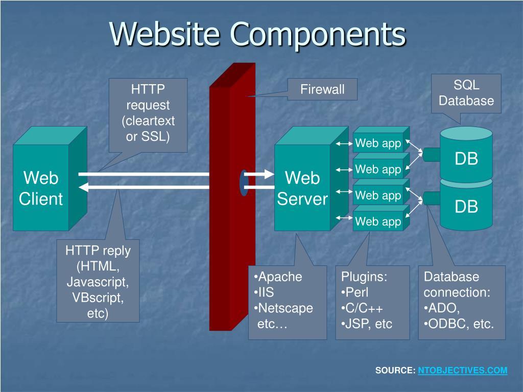 Website Components