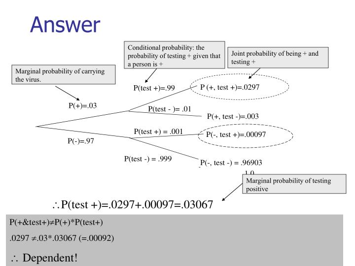 Joint probability of being + and testing +