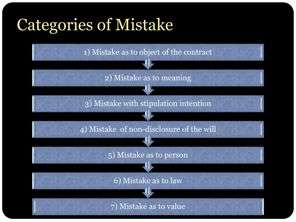 Categories of Mistake