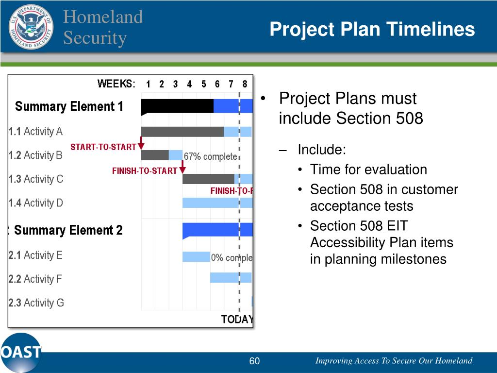 Project Plan Timelines