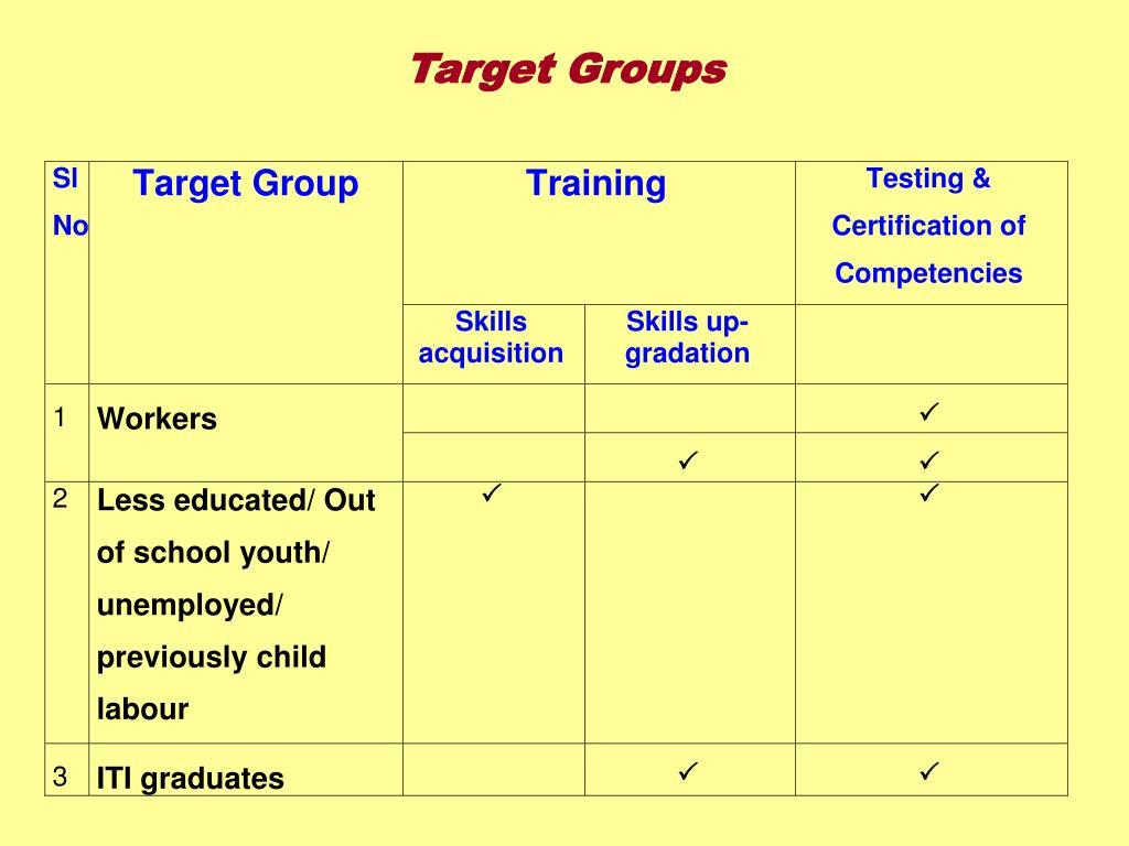 Target Groups