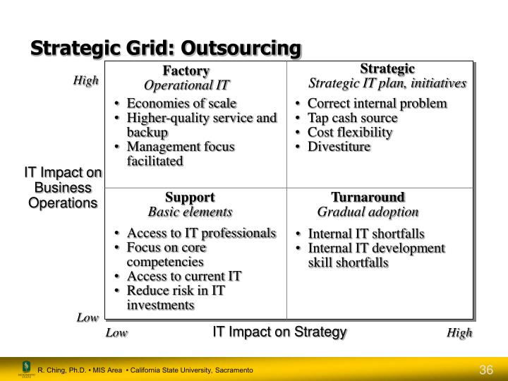 Strategic Grid: Outsourcing