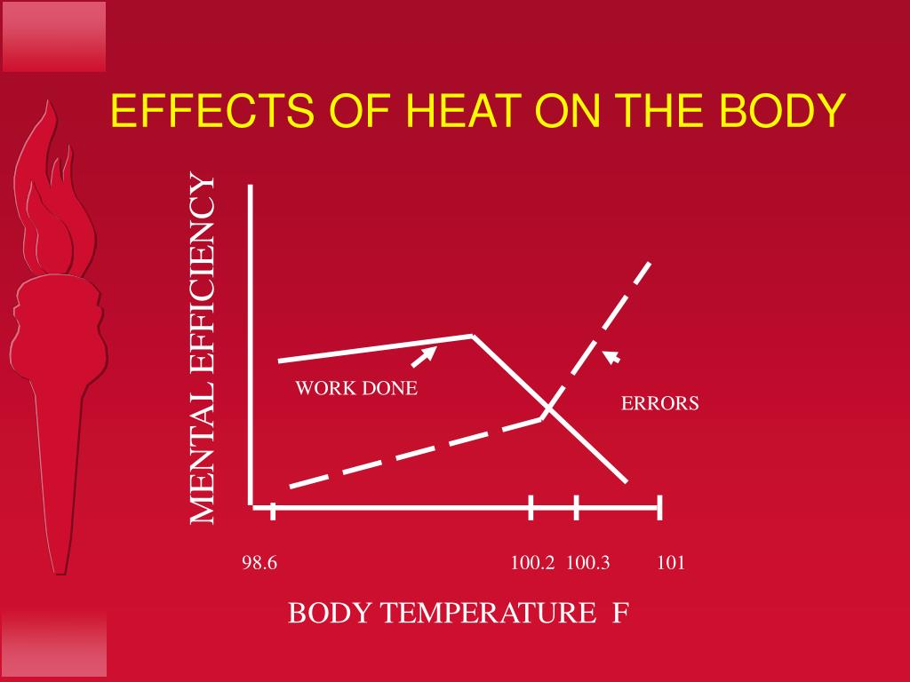 EFFECTS OF HEAT ON THE BODY