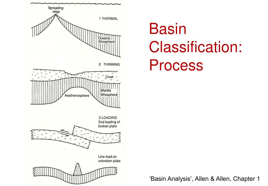 Basin Classification: Process