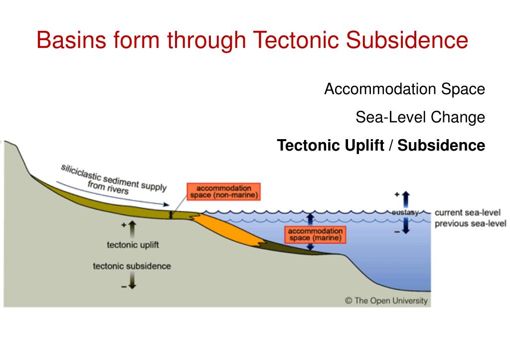 Basins form through Tectonic Subsidence
