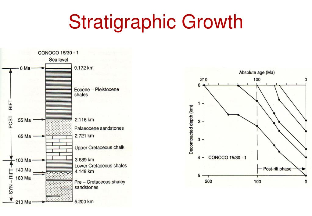 Stratigraphic Growth