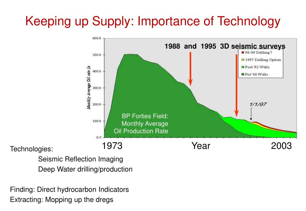 Keeping up Supply: Importance of Technology