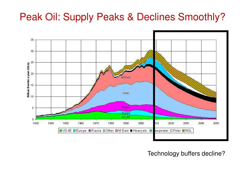 Peak Oil: Supply Peaks & Declines Smoothly?