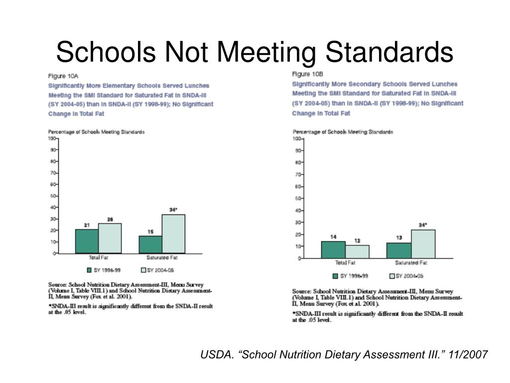Schools Not Meeting Standards