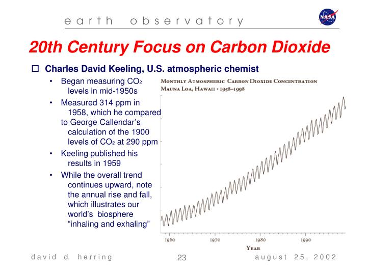 20th Century Focus on Carbon Dioxide
