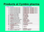 products at cymbio pharma