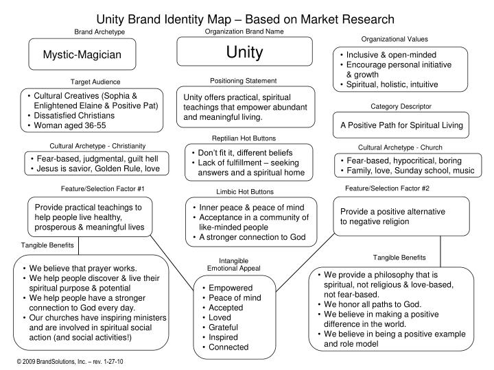 Unity Brand Identity Map – Based on Market Research