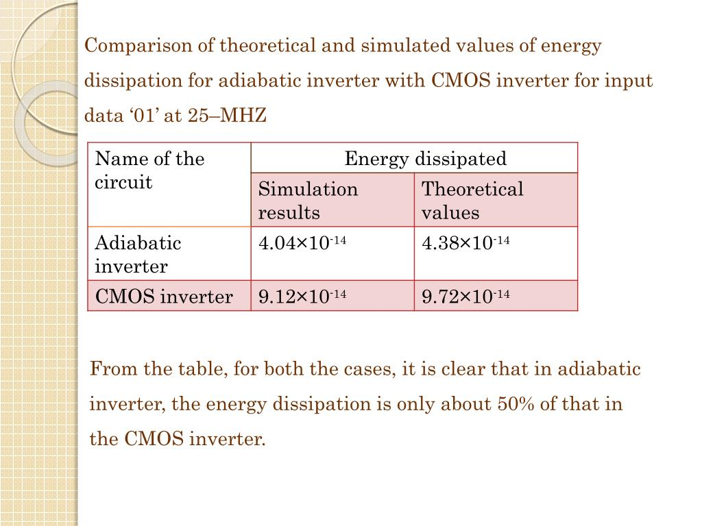 Comparison of theoretical and simulated values of energy dissipation for adiabatic inverter with CMOS inverter for input data '01' at 25–MHZ