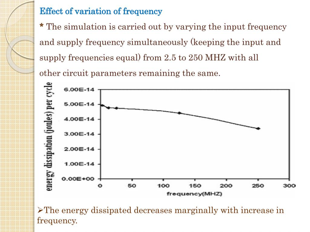 Effect of variation of frequency