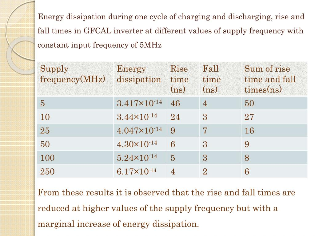 Energy dissipation during one cycle of charging and discharging, rise and fall times in GFCAL inverter at different values of supply frequency with constant input frequency of 5MHz