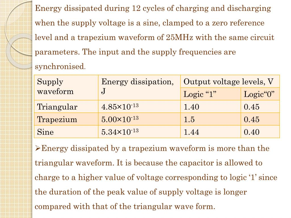 Energy dissipated during 12 cycles of charging and discharging when the supply voltage is a sine, clamped to a zero reference level and a trapezium waveform of 25MHz with the same circuit parameters. The input and the supply frequencies are synchronised