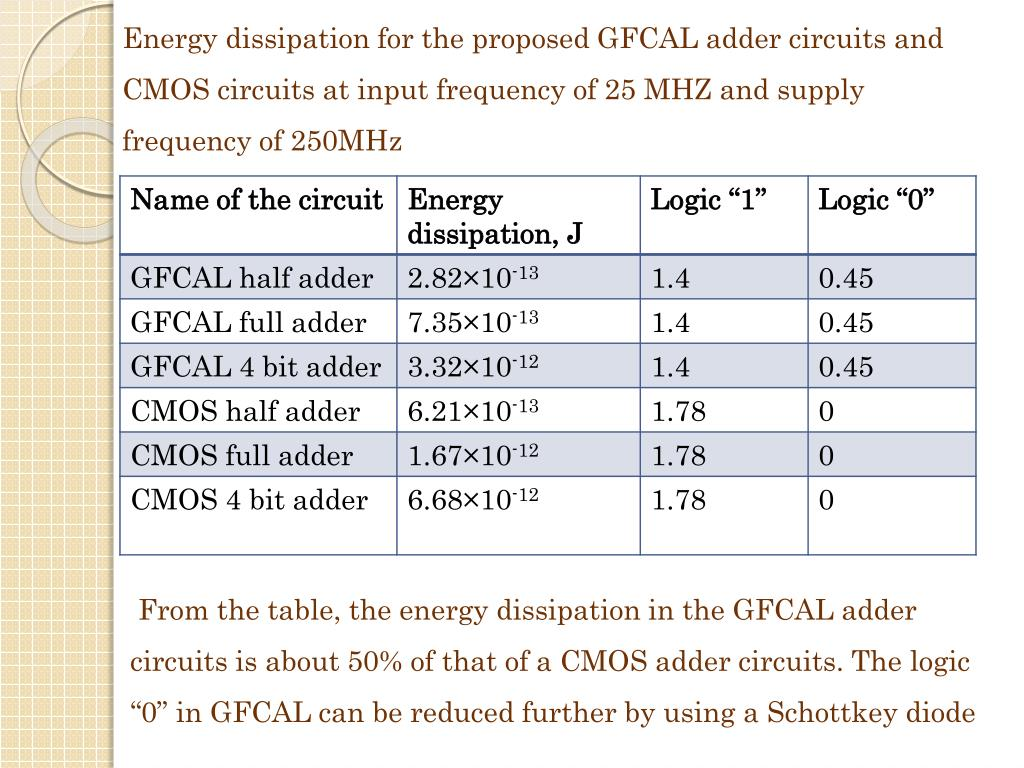 Energy dissipation for the proposed GFCAL adder circuits and CMOS circuits at input frequency of 25 MHZ and supply frequency of 250MHz