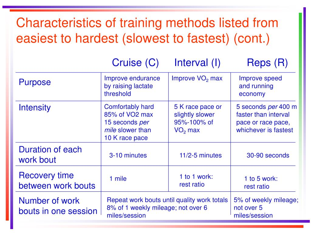 Characteristics of training methods listed from easiest to hardest (slowest to fastest) (cont.)