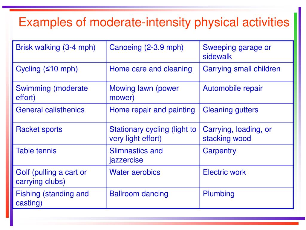 Examples of moderate-intensity physical activities