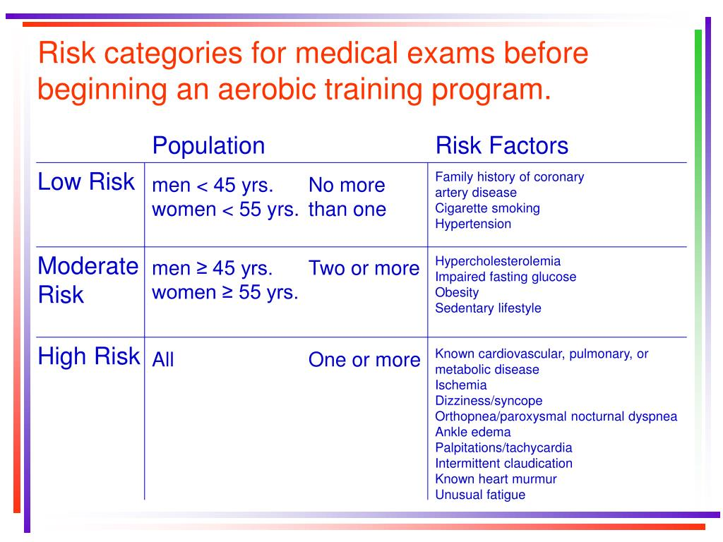 Risk categories for medical exams before beginning an aerobic training program.