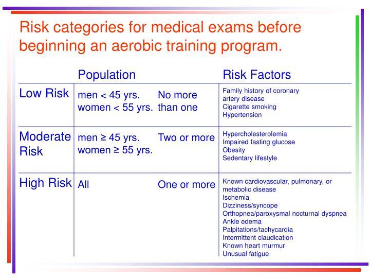 Risk categories for medical exams before beginning an aerobic training program