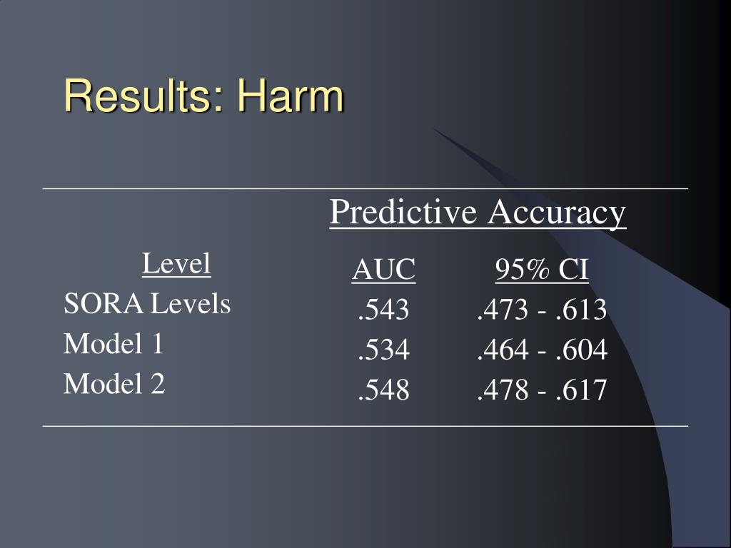 Results: Harm