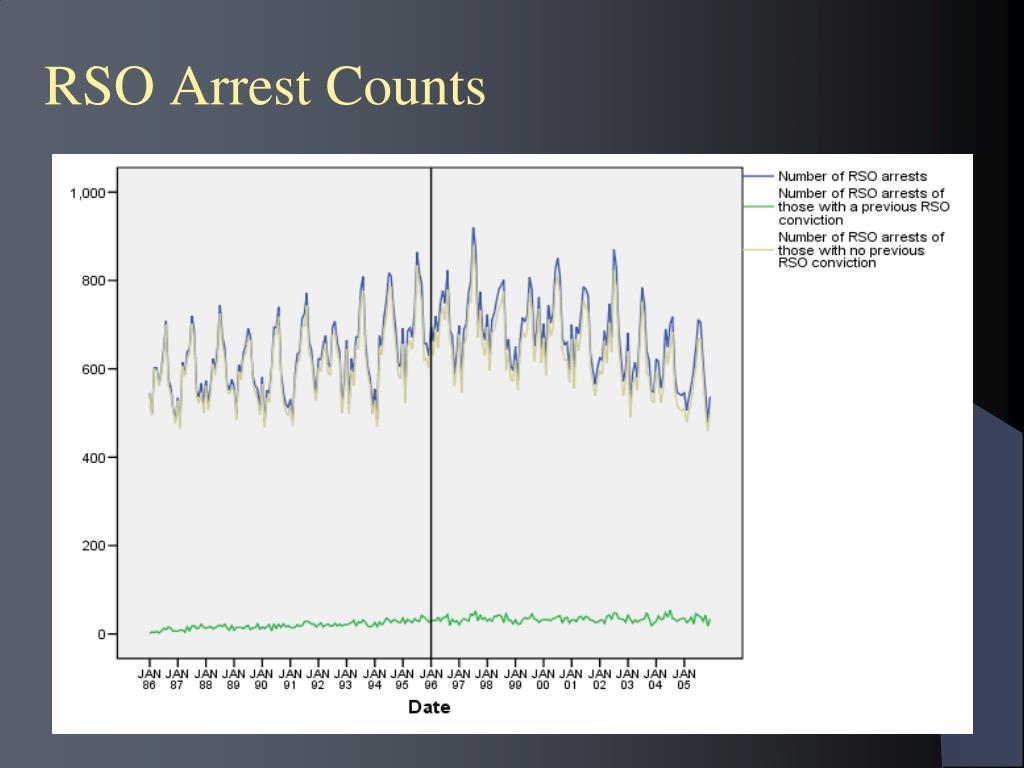 RSO Arrest Counts