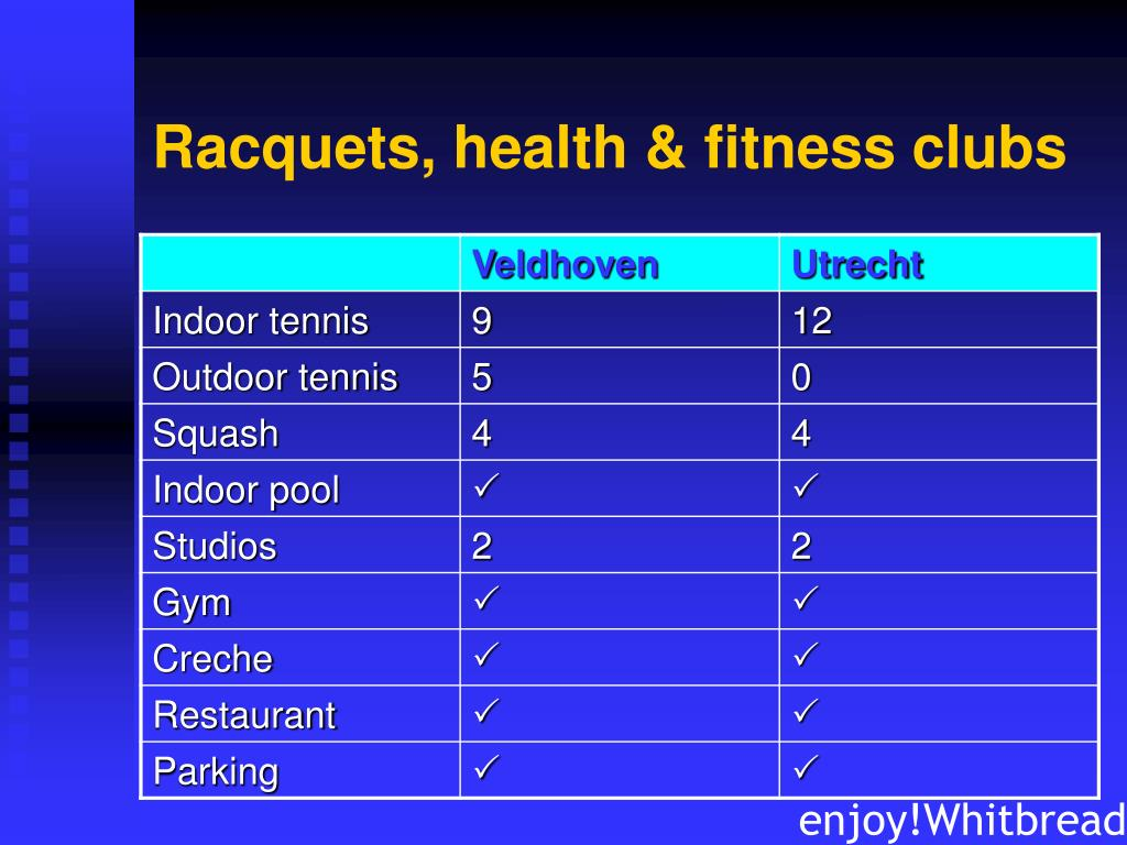 Racquets, health & fitness clubs