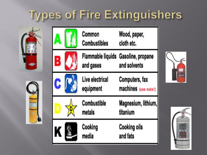 ways of facilitating fire extinguishing process Copywrite industrial fire prevention 3 bio jeffrey c nichols, managing partner industrial fire prevention, llc, is a specialist in process special hazards.