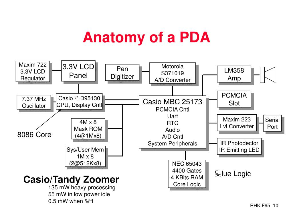 Anatomy of a PDA