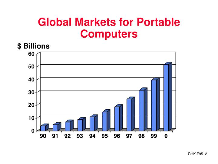 Global markets for portable computers