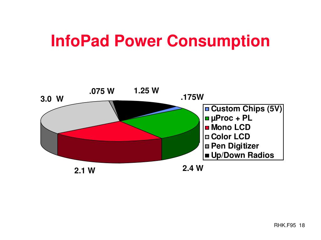 InfoPad Power Consumption