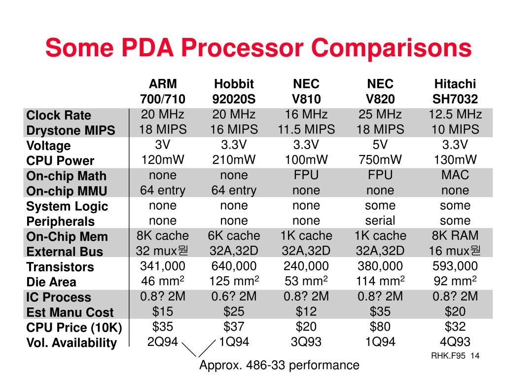 Some PDA Processor Comparisons