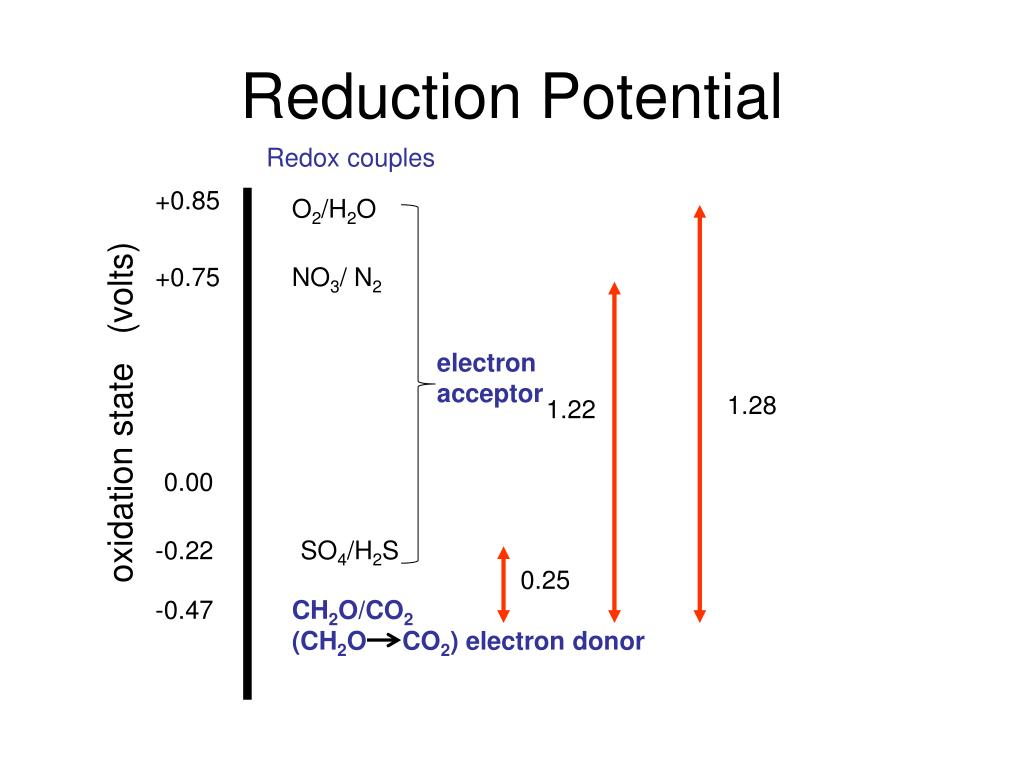 Reduction Potential
