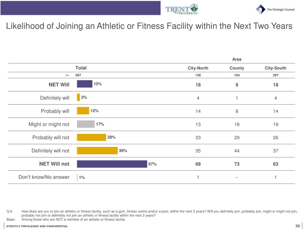Likelihood of Joining an Athletic or Fitness Facility within the Next Two Years
