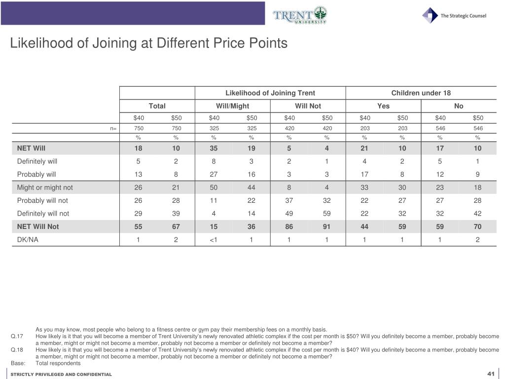 Likelihood of Joining at Different Price Points
